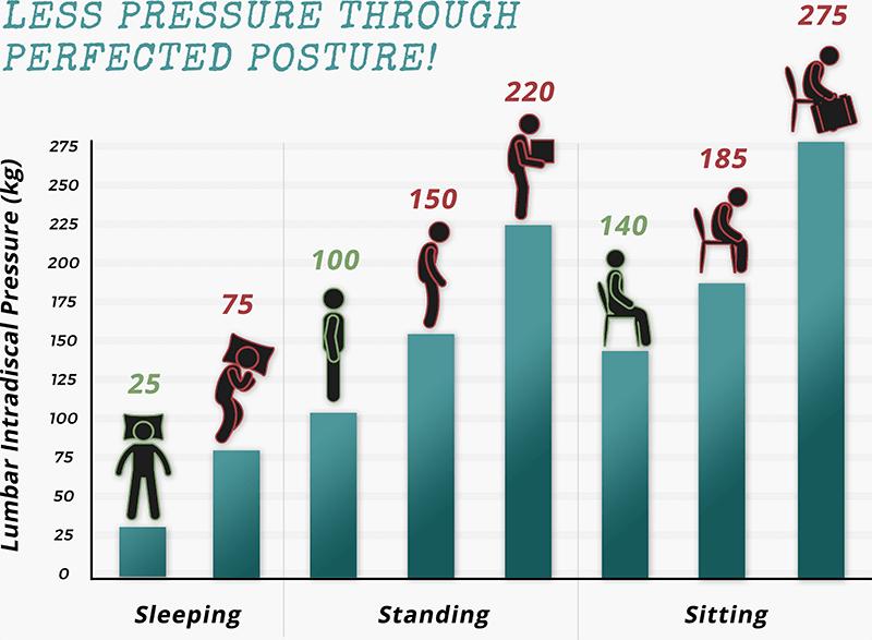 Lumbar Intradiscal Pressure Chart